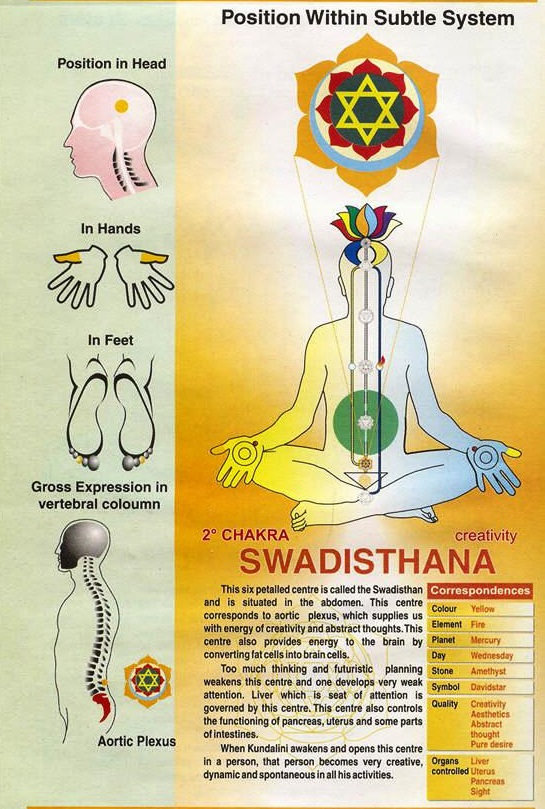 swadhisthana-chakra.jpg