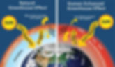 Picture shows: under 'Natural Greenhouse Effect' as the Sun' solar radiation passes through the atmosphere with ease and enters earth - more heat is able to escape into space. Whilst under 'Human Enhanced Greenhouse Effect' the Sun's solar radiation enters the earths atmosphere and gets trapped as a result less heat escapes into space and more re-emitted heat enters earth again. leaving more Greenhouse Gases trapped in the atmosphere