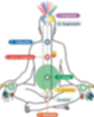 Subtle System showing the 7 main chakras in English also showing the Kundalini and spirit