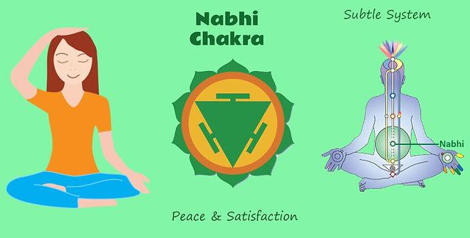 nabhi-chakra-sahaja-yoga.jpg