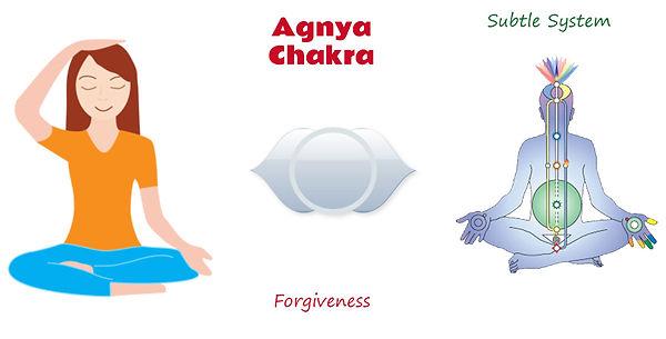 agnya-chakra-sahaja-yoga.jpg