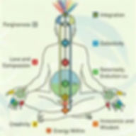 mChakra chart showing the naes or qualities of the chakras in Engligh