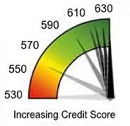 Graphic of improving credit score