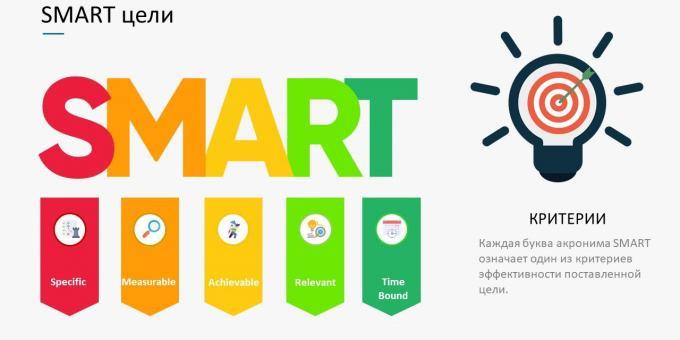 Критерии постановки целей по технологии SMART