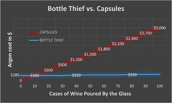 Coravin capsules vs Argon tank