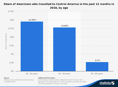 statistic_id231588_people-who-travelled-