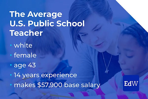 The average US public school teacher is white, female, 43-years-old, has 14 years of experience, and makes $57,900 for a base salary.