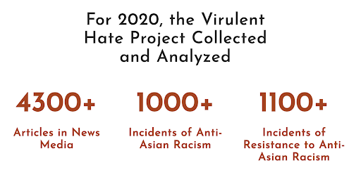 For 2020, the Virulent Hate Project collected and analyzed 4300+ articles in news media to find that there were1000+ incidents of Anti-Asian Racism and 1100+ incidents of resistance to anti-Asian racism.