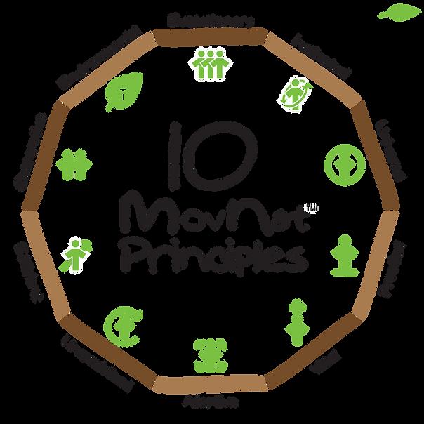 10_movnat_principles-1024x1024.png