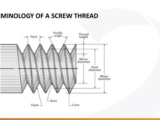 What is a standardized thread form?