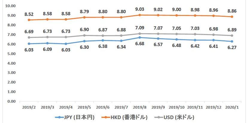 [中国]2020年1月経済データ