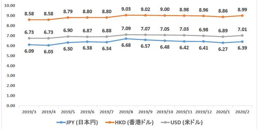 [中国] 2020年2月経済データ