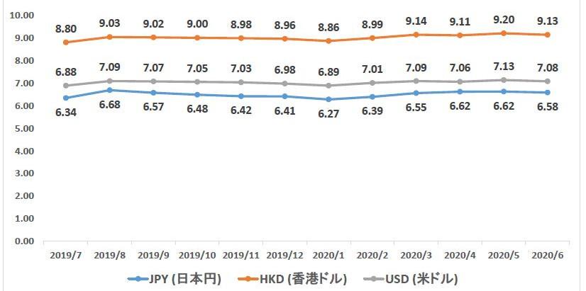 [中国] 2020年6月経済データ