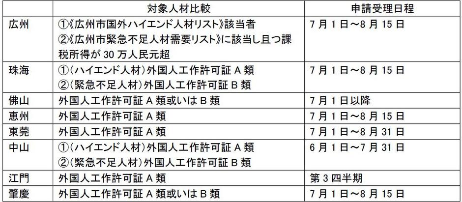 [中国]『粤港澳大湾区 における個人所得税優遇政策 』 の実施について