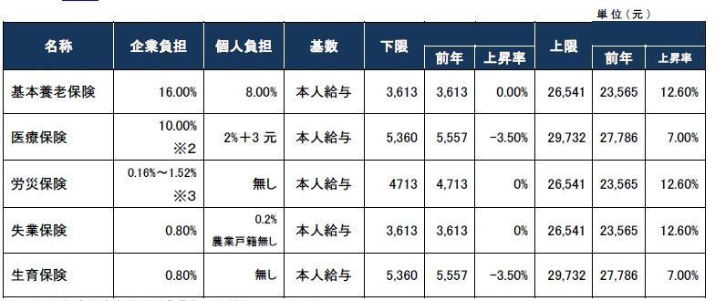 [中国] 2020年各都市社会保険料率及び基数上下限まとめ