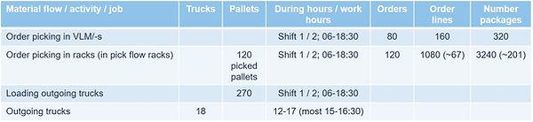 Logistikkonsult - Sim Logistics - Exempel på indata till flödessimulering.