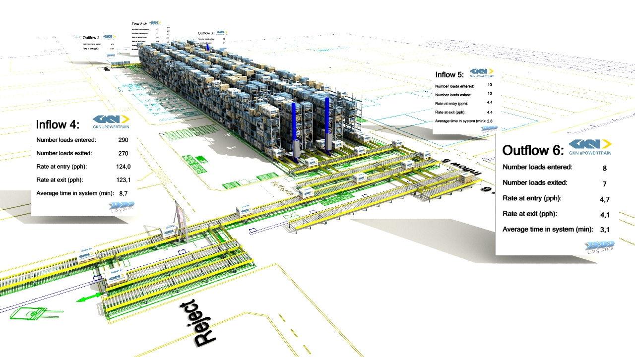 Sim Logistics - GKN ePowertrain 3