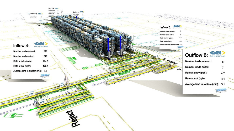 Sim Logistics - GKN ePowertrain - ASRS Flow simulation.