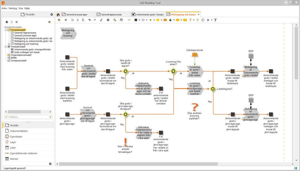 Exempel på modellerad process i 2C8 Modeling Tool