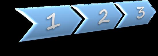 Logistics consultant - Sim Logistics - Process steps.