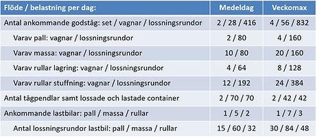 Logistikkonsult - Sim Logistics - Exempel på godsflöde som använts som indata till flödessimulering.