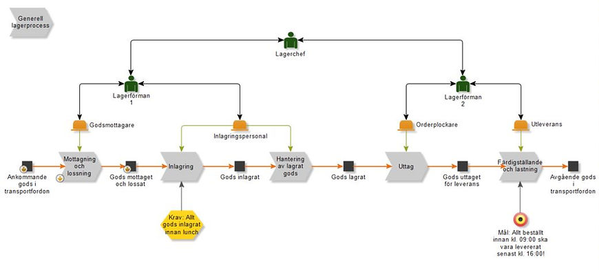 Logistics consultant - Sim Logistics - Example of modelled process with responsible staff shown.