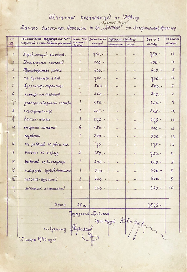 Штатное расписание на 1940г..jpeg
