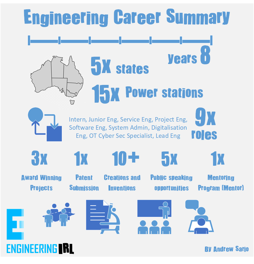 Engineering Career Summary Infographic by Engineering IRL