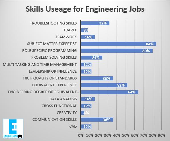 Tesla Skills Useage for Engineering Jobs by Engineering IRL