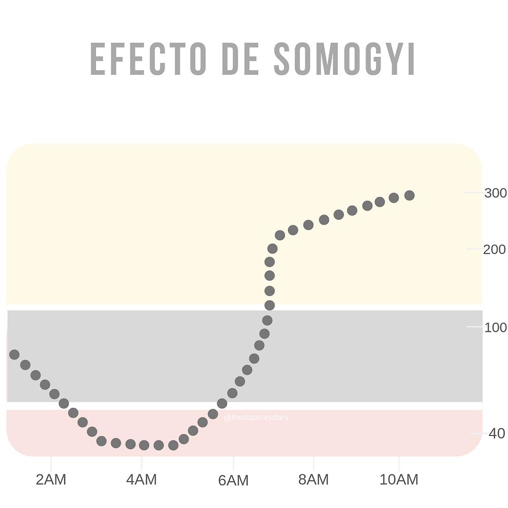 fenómeno somogyi en diabetes mellitus