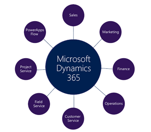 Microsoft Dynamics 365