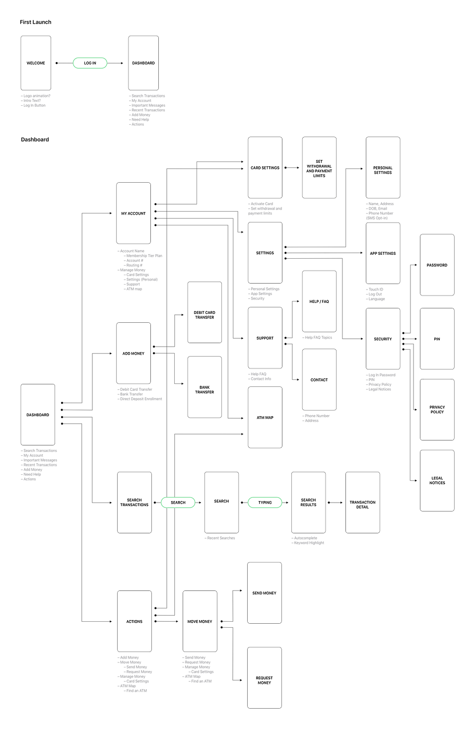 Grind Banking in-app flow wireframe