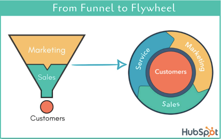 Nowoczesny model sprzedaży łączy marketing sprzedaż i usługi