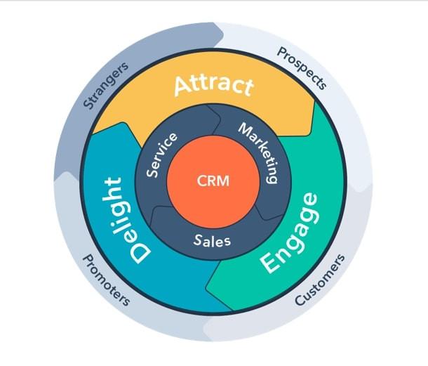 Model Hubspot zakłada wykorzystanie persony klienta do wielokrotnej sprzedaży