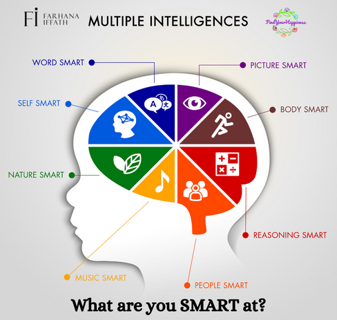 What is your Intelligence?