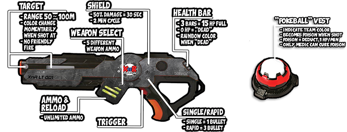 XnR Laser Tag Equipment Details