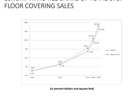 Flooring Industry Stats 2020 | Vinyl Rapidly Growing