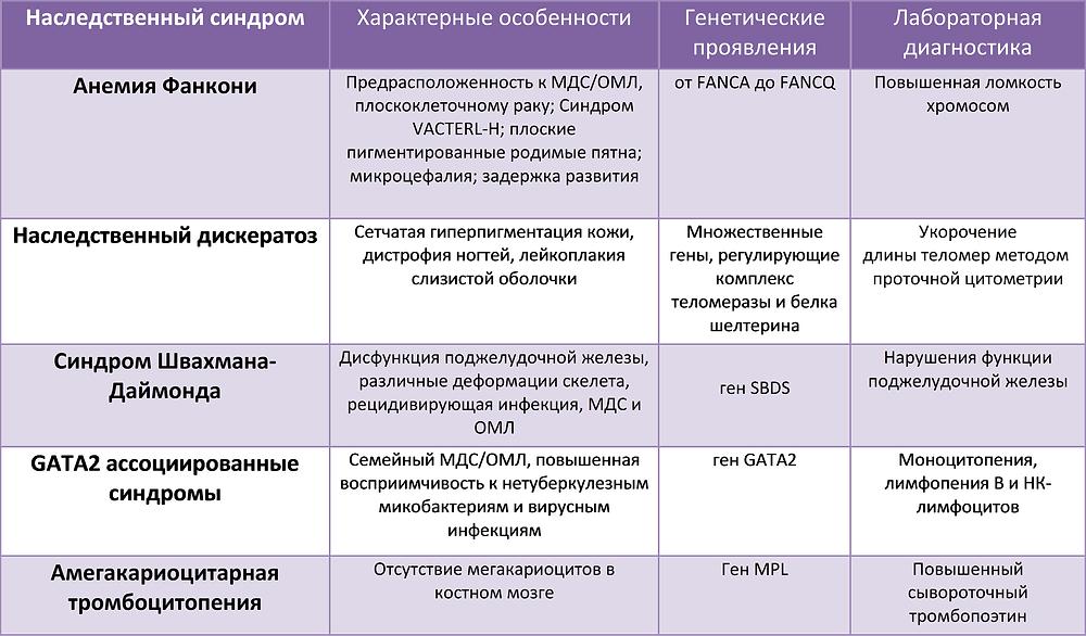 Причины панцитопении