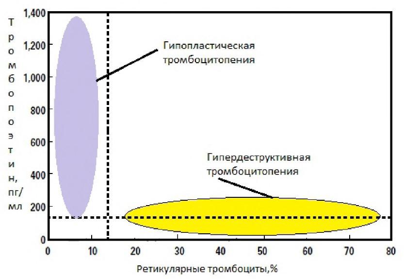 Тромбопоэтин и IPF
