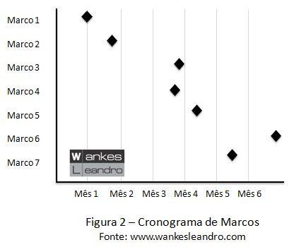 Cronograma de Marcos, Prof. Wankes Leandro
