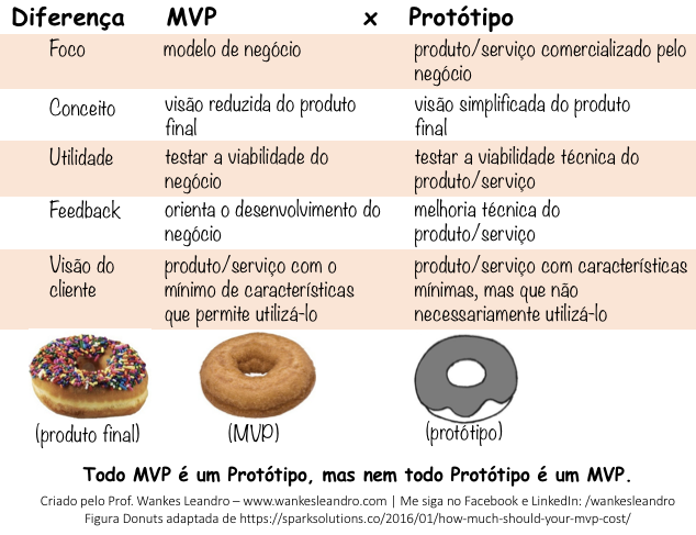 Diferenças entre MVP e Protótipo - Prof Wankes Leandro, www.wankesleandro.com