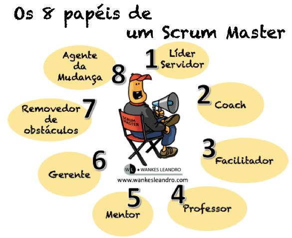 Os 8 papéis de um Scrum Master - Prof. Wankes Leandro
