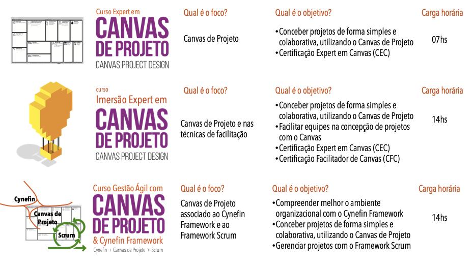 Cursos Canvas de Projeto.png