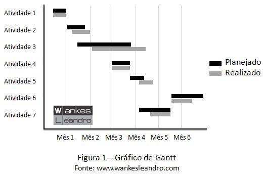 Gráfico de Gantt, Prof. Wankes Leandro