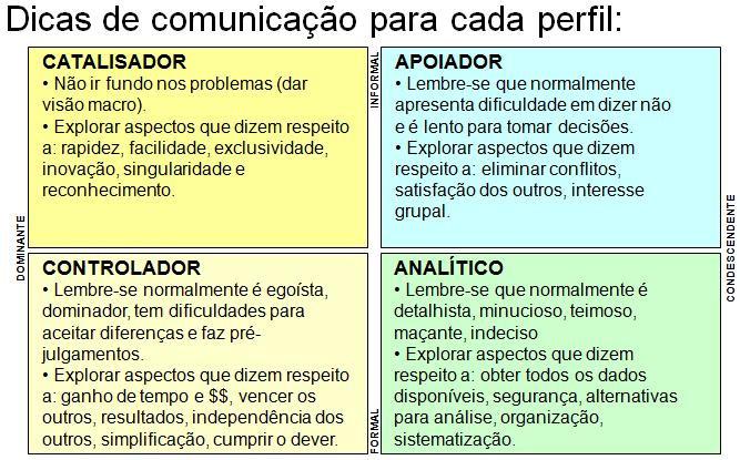 Dicas de comunicação Prof Wankes Leandro