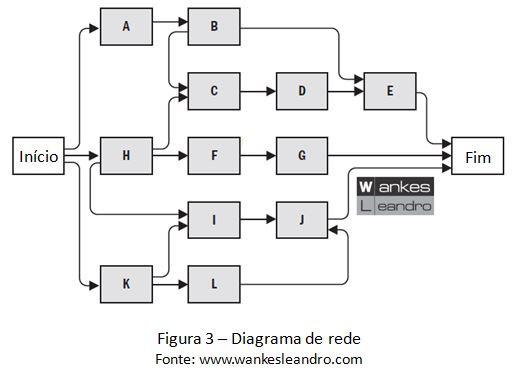 Diagrama de rede, Prof. Wankes Leandro
