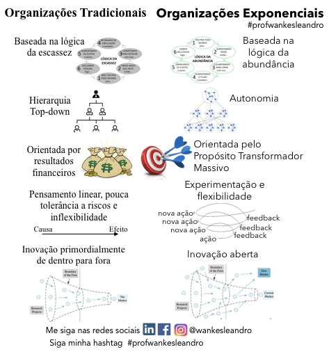 Organizações tradicionais e exponenciais, Prof Wankes Leandro