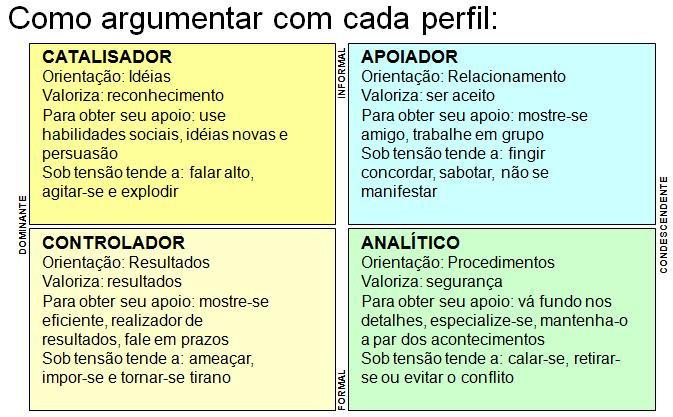 Como argumentar com cada perfil Prof Wankes Leandro