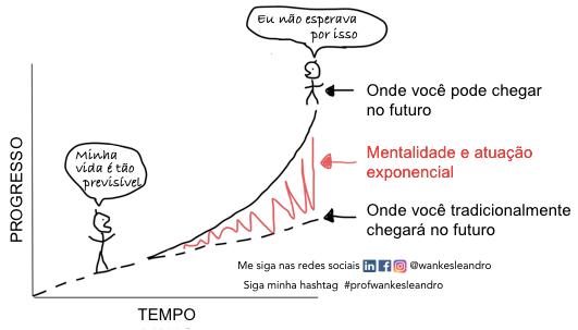 organizações exponenciais, futuro, Prof Wankes Leandro