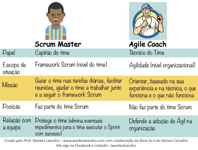 Tabela diferença entre Scrum Master e Agile Coach, Prof Wankes Leandro